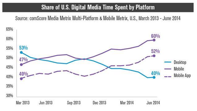 Digital Media Platform
