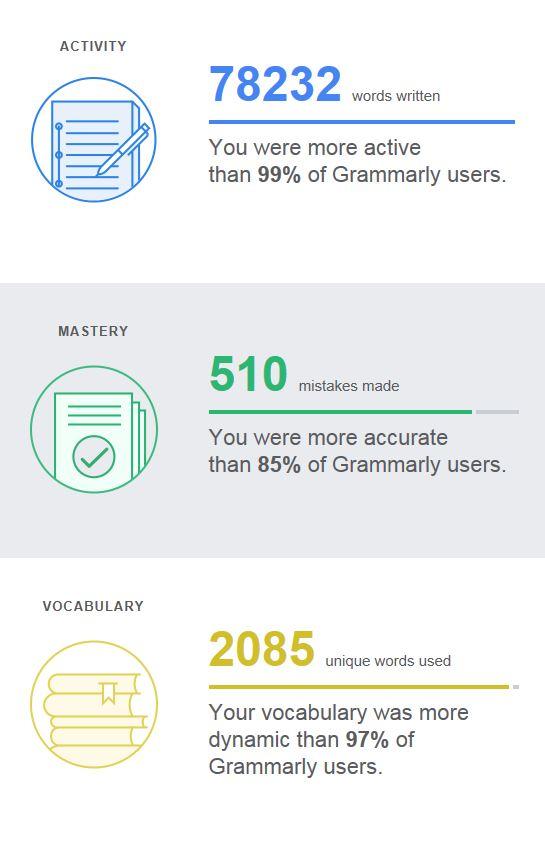 Grammarly Activity