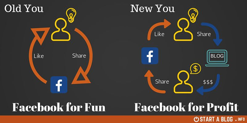 Post to Blog then Facebook