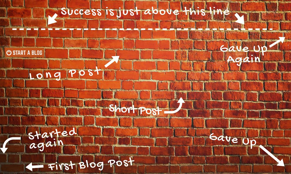 A Bloggers Wall