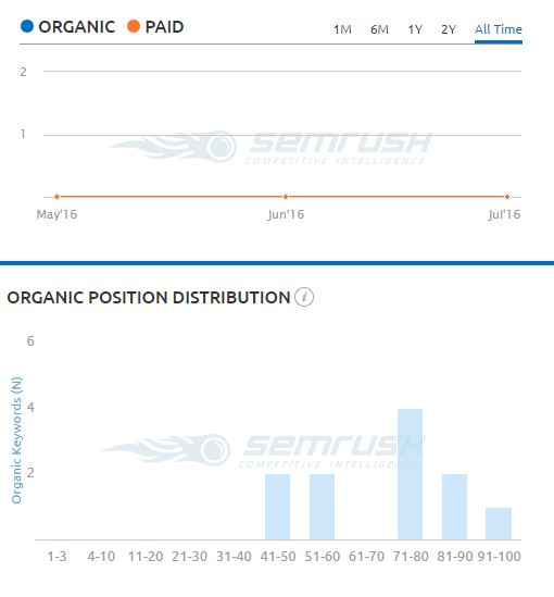 HTMS Organic Traffic